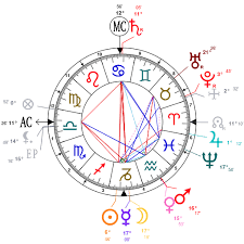 Presidency Chart Woodrow Wilson Astrology And Natal Chart Of Thomas Woodrow Wilson Born On