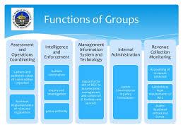 Updated Organizational Chart Of Bureau Of Customs Bureau Of Customs