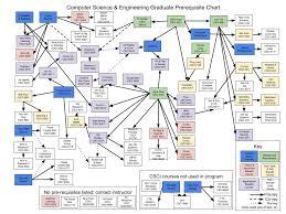 Graduate Prerequisite Chart Computer Science Engineering