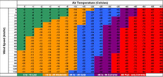Cold Index Chart Fahrenheit And Celsius Wind Chill Charts Internet Accuracy
