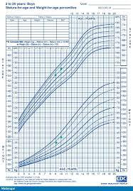 Kona Reeves Height Age Chart