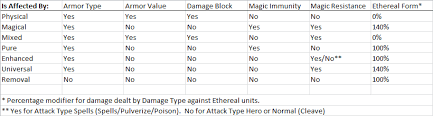 damage types cheat sheet dota2