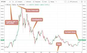 An Introduction To Cryptocurrency Trading Tickers Markets