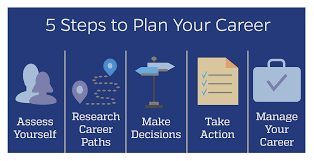 career plan the career planning process career planning johns hopkins university