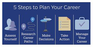 career plan the career planning process career planning johns hopkins university