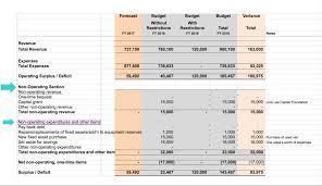 Nonprofit Budgeting Below The Line Budgeting Nonprofit Finance Fund