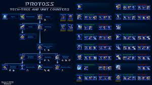 Starcraft 2 Charts 14 Protoss Tech Tree Starcraft2team Starcraft 2 Counters