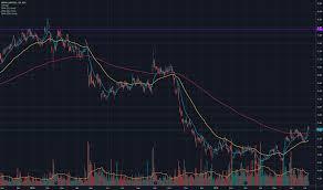 Boral Brick Chart Bld Stock Price And Chart Asx Bld Tradingview