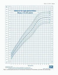Complete Height Chart Calculator For Babies Baby Boy Growth