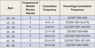 Grouped Frequency Chart Image Result For Grouped Frequency Distribution In