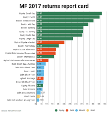 Small Cap Funds Best Performers Of 2017 On Returns Chart