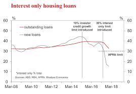 Home Loan Chart The Rapid Decline In Interest Only Mortgage Lending In