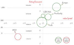 Lidl, Eurospin, Lillo Spa, Dico Spa e Prix Quality: i Bilanci dal 2009 al  2013 a confronto