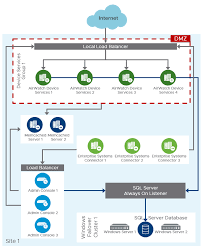 vmware worke one and vmware horizon 7 enterprise edition on premises reference architecture vmware