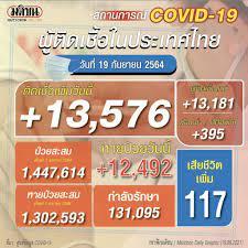 โควิดไทยวันนี้ ดับเพิ่ม 117 ราย ต่ำสุดในรอบเดือน ติดเชื้อใหม่ 13,576 ราย