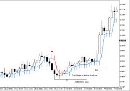 Macd Divergence Mt4 Indicator Free Mt4 Indicator