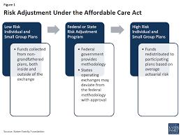 Explaining Health Care Reform Risk Adjustment Reinsurance