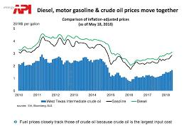 Crude Oil Price Comparison Chart Api The Facts On Gasoline Prices