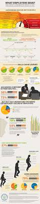 162 Best Images About Job Search Tips On Pinterest Interview