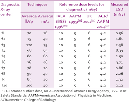 X Ray Factors Chart Determination Of Reference Dose Levels Among Selected X Ray