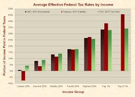 According To The Chart The Citizens Are Being Taxed Taxes Just Facts