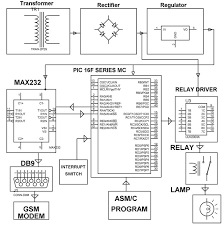 anti theft automotive security system for automobiles block diagram of vehicle theft intimation system by edgefxkits com