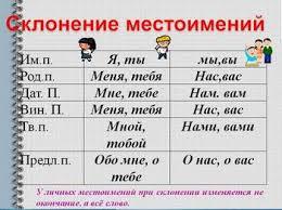 Русский язык класс Русский язык Местоимение как часть речи  Личные местоимения изменяются по лицам и числам Местоимения третьего лица в единственном числе изменяются по родам