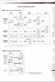 Shimano Compatibility Chart Will It Cause Problems If I Use Components From Different