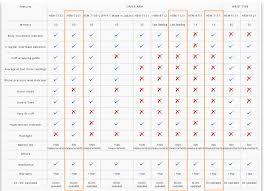 Omron Blood Pressure Monitor Comparison Chart Omron Blood Pressure Reading Chart Www Bedowntowndaytona Com