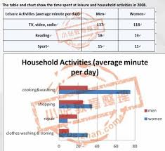 the table and chart show the time spent at leisure and household  essay topics the table and chart show the time spent at leisure and household activities in 2008