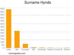 Hynds - Names Encyclopedia