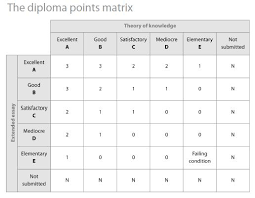 extended essay westwood high school international baccalaureate ee bonus matrix scores in tok are paired ee scores to allow a bonus matrix of up to 3 points toward the ib diploma s 24 accumulated point system