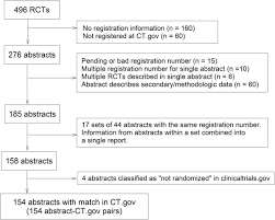 Flow Chart Of Conference Abstract Clinicaltrial Gov Register