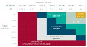 Hope Scholarship Chart Admissions Aid Westmont College