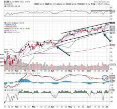 Xom Chart Exxon Xom Stock Is Thursdays Chart Of The Day Thestreet