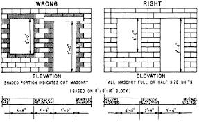 Cmu Block Coursing Chart Modular Brick Coursing Chart Related Keywords