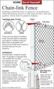 chain link fence parts. Chain Link Fence Parts List And Gate Install Guide From .