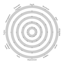 Radar Chart Tableau Crab Soccer Stats Creating Radar Charts In Tableau A How To