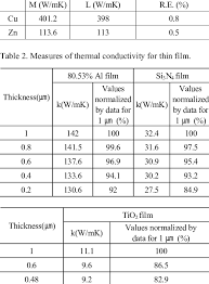 Thermal Conductivity Chart Metals Measures Of Thermal Conductivity For Pure Metal M