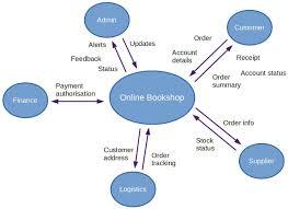 similiar system context diagram keywords the above is a system context diagram for all the external systems
