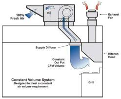 makeup air system. Exellent Air Constant Volume System On Makeup Air
