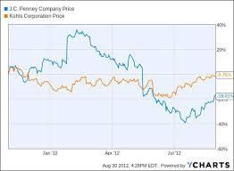 Jcpenney Stock Price Chart Lets Grade The Apple Guy Jc Penney Vs Kohls
