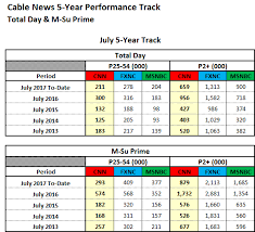 Cnn Ratings Chart July 2017 Ratings Cnn Is A Top 10 Cable Network Tvnewser