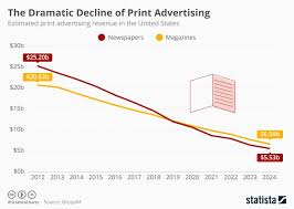 Chart The Dramatic Decline Of Print Advertising Statista