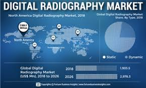 Digital Radiography Digital Radiography Market To Reach Us 2 978 3 Mn By 2026