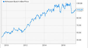 Sabmiller Stock Chart Anheuser Busch Stock History The Making Of A Global Beer