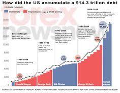 7 Best U S Debt Economy By President Images Debt