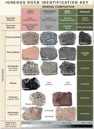 Geology Rock Identification Chart Chapter 2 4 Solutions Applications And Investigations In