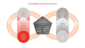 Strategic Planning Framework Its Strategic Planning Framework It Services Mcgill