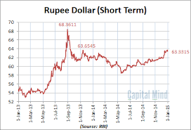 Dollar Rupee Chart The Last Chart Of 2014 That Rupee Goes Weak Or The Dollar
